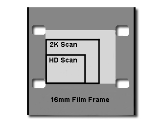 Choose Process - Pro HD 2K 4K Professional Film Scanning for